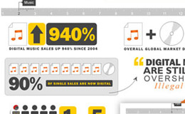 Digital Piracy Interactive Infographic