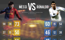 Messi vs Ronaldo Website