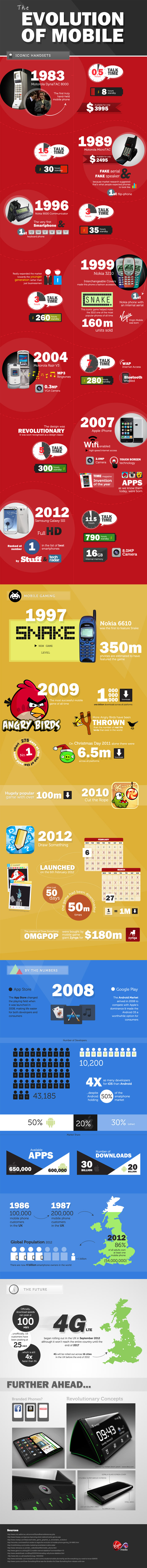 Virgin Mobile Infographic - The Evolution of Mobile