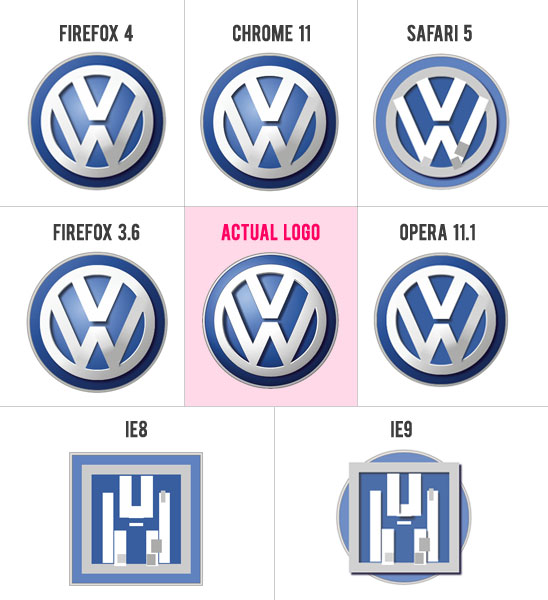 CSS3 Volkswagen Logo Browser Support