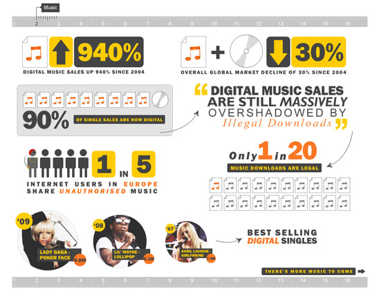 Digital Piracy - The Facts and Figures