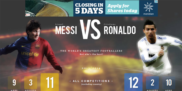 Google ad on messivsronaldo.net