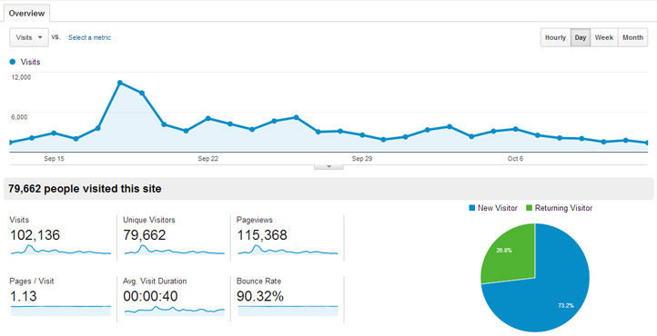 messivsronaldo.net Traffic September 2013, 102,136 visits